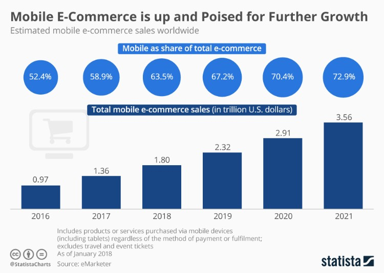 Mobile eCommerce Data For Future Growth